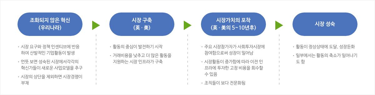 사회적금융시장의 발전단계